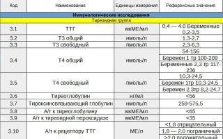 Ттг при беременности: таблица нормы по триместрам, причины и симптомы отклонения, влияние на зачатие