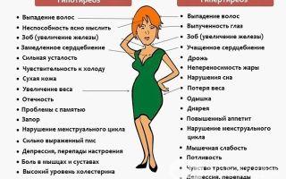 Показатели нормы т4 свободного у женщин и возможные причины отклонения