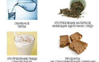 Острый панкреатит — причины, симптомы, лечение