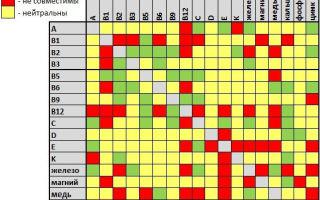 Витамины а и е — можно ли принимать одновременно (совместимость)