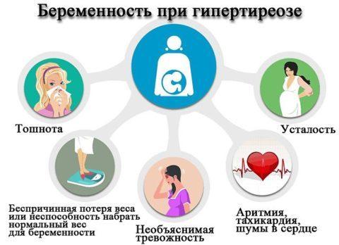 Гипертиреоз при беременности: влияние на плод, последствия для ребенка, симптомы и лечение заболевания