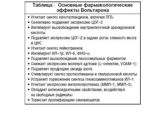 ВОЛЬТАРЕН ГЕЛЬ - Инструкция по применению, цена, отзывы и аналоги