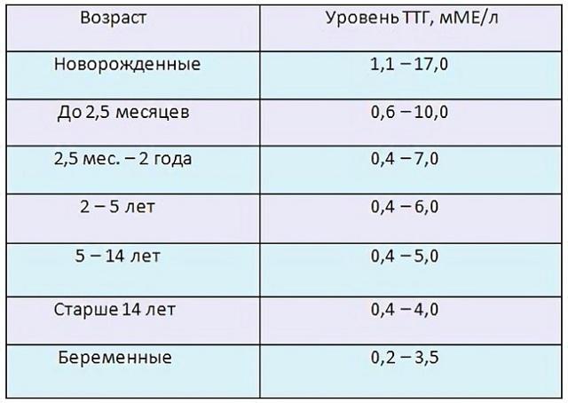 ТТГ норма у женщин по возрасту: таблица, значения, анализ крови, причины отклонений