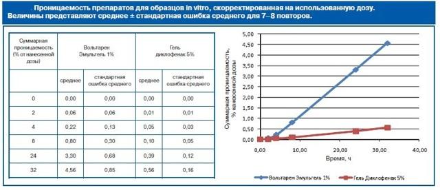 ДИКЛОФЕНАК ИЛИ ВОЛЬТАРЕН: что лучше и в чем разница (отличие составов, отзывы врачей)