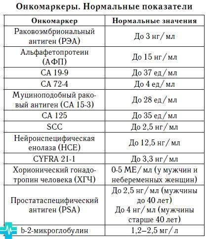 Онкомаркеры щитовидной железы: классификация и анализы (где проверить и что есть норма)