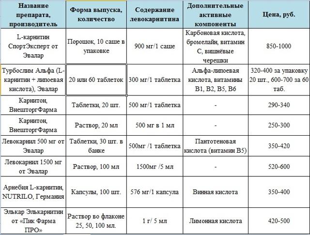 ЛЕВОКАРНИТИН - инструкция по применению, цена, отзывы и аналоги