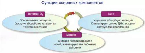 СТРОНЦИЯ ХЛОРИД - инструкция по применению, цена, отзывы и аналоги