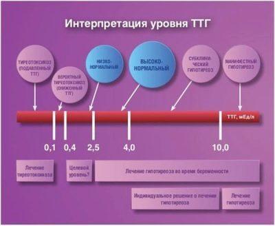 ТТГ повышен при беременности: чем опасен, последствия для ребенка, лечение