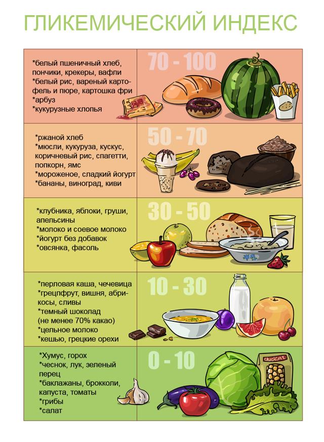 Огурцы при сахарном диабете: можно ли есть свежие, соленые, маринованные, при 2 типе