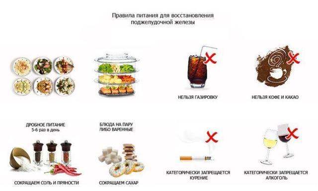 Диета при обострении панкреатита поджелудочной