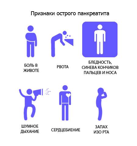 Острый панкреатит - причины, симптомы, лечение