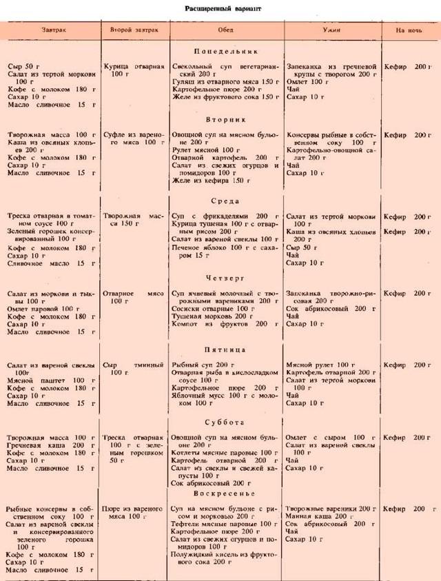 Стол при диабете: какой номер и когда нужен - 5, 8, 9, при гестационном, лечебный