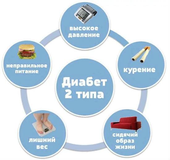 Ожирение при сахарном диабете: где связь, как похудеть при диабете 1 и 2 типа, ожирение печени, лечение и таблетки, риск от избыточного веса