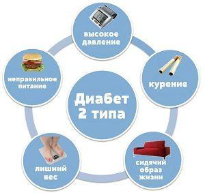 Какие бывают типы сахарного диабета, как определить, если на таблетках, инсулинозависимый, какой опасней
