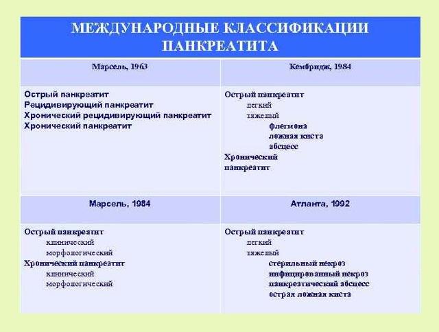 Классификация панкреатита поджелудочной железы
