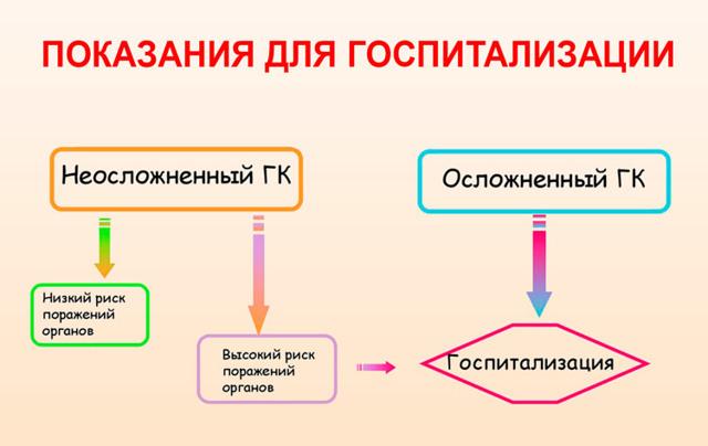 Феохромоцитома, криз: длительность гипертонического криза, купирование, лечение гипертензии, давление в норме