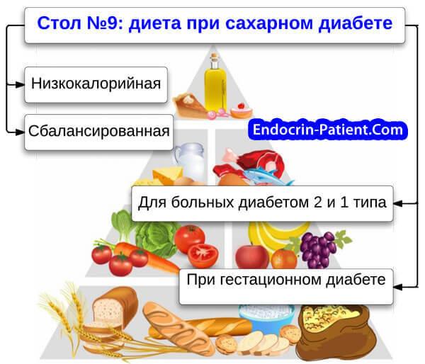 Какой сыр можно при диете 9