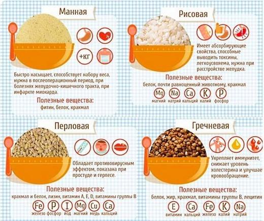Каши при хроническом панкреатите (пшеничная, кукурузная и др.)