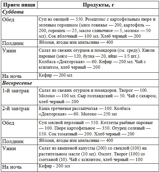 Диета при диабетической нефропатии: меню при заболевании почек, список продуктов при диабете
