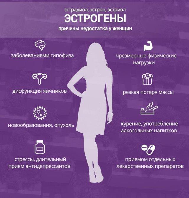 Гормональное ожирение у женщин: причины при сбое, терапия и лечение