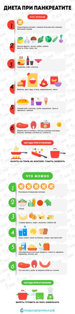 Противопоказания при панкреатите (питание и образ жизни)
