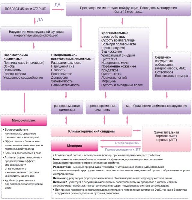 Гормональные таблетки при климаксе: какие лучше пить, нужно ли вообще для женщин, польза от эстрогенов, когда прекращать