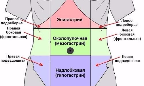 Жжение и боли в поджелудочной железе при панкреатите