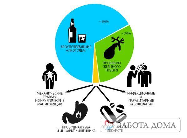 Смерть от панкреатита: можно ли умереть?