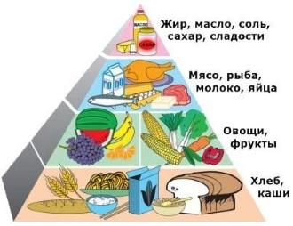 Диета при хроническом панкреатите (меню на неделю)